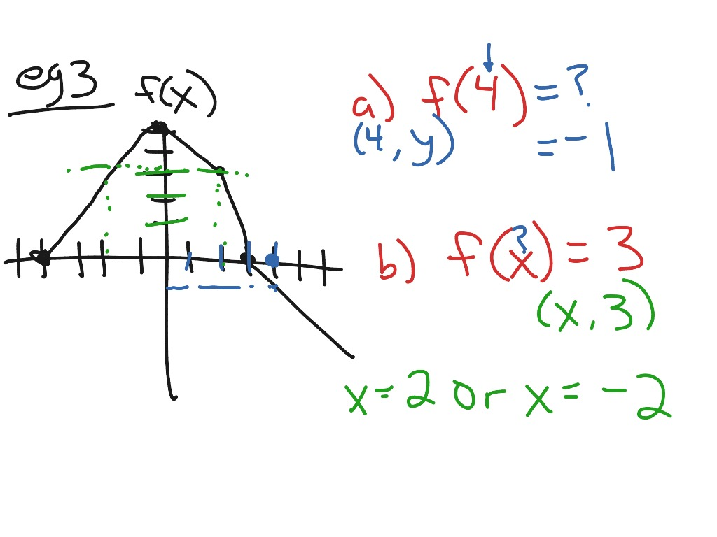 Domain Range Function Notation Review