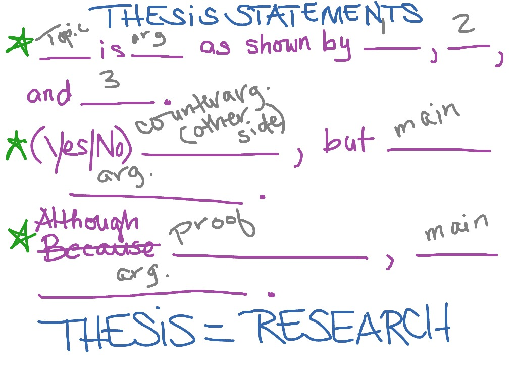 Thesis Statement Sentence Patterns