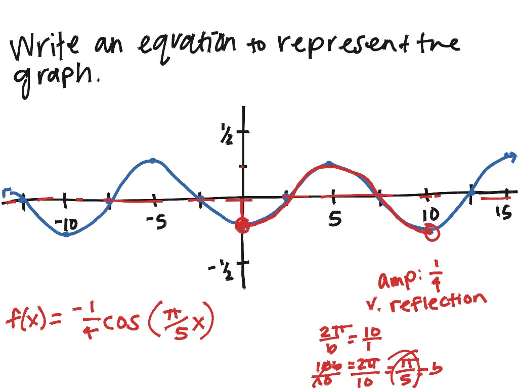 Sm3h 4 5 Graphing Sine And Cosine