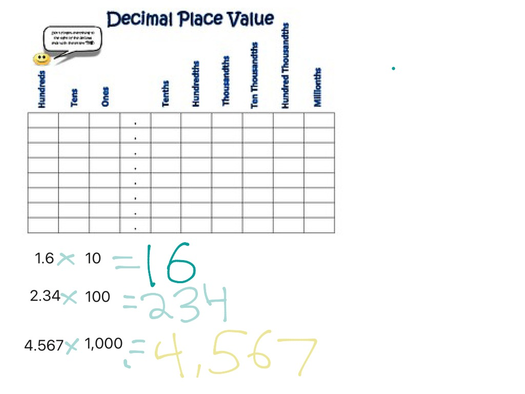 Multiplying Decimals By 10 100