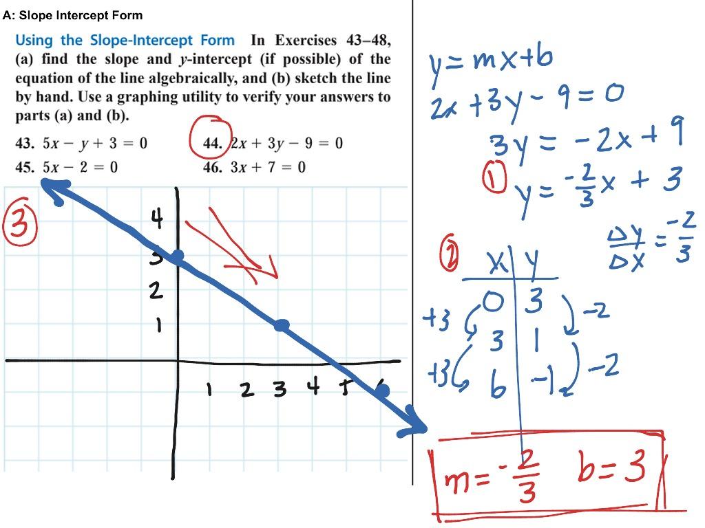 Prec 1 1 A Slope Intercept Form Sketching