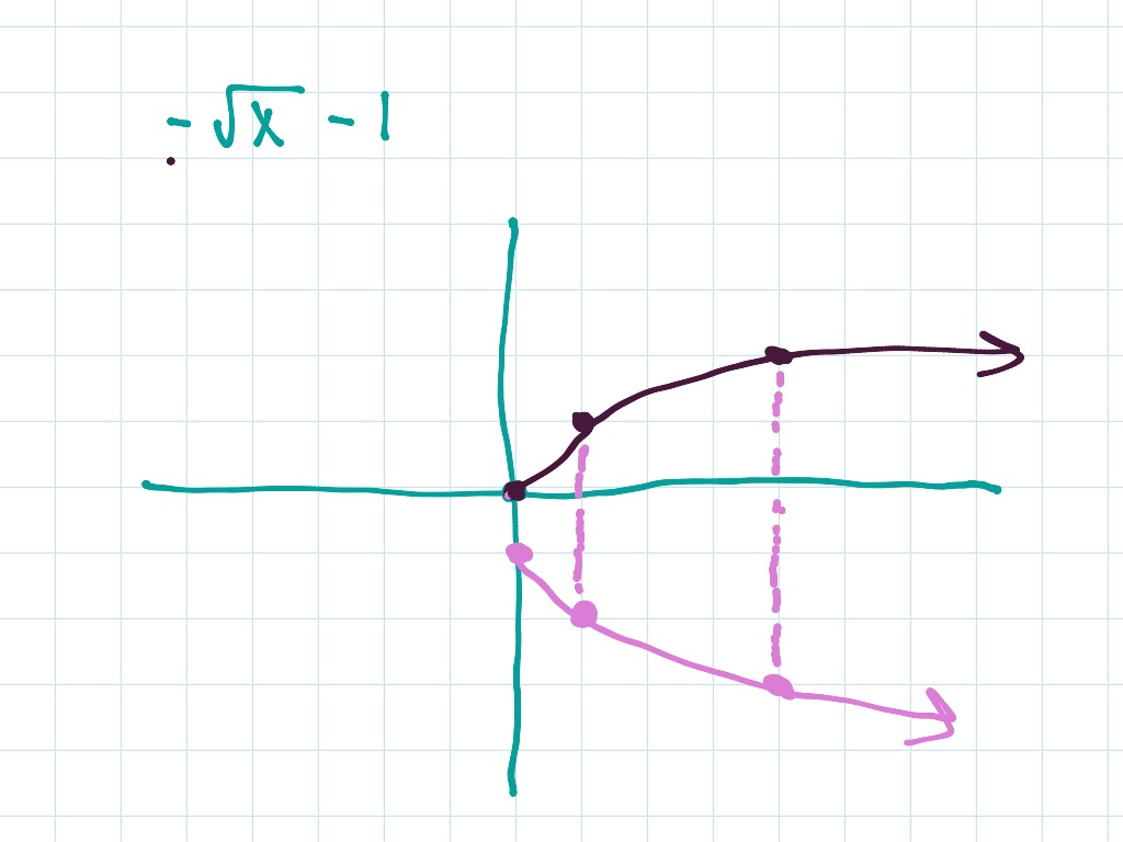 Graph Square Root Function
