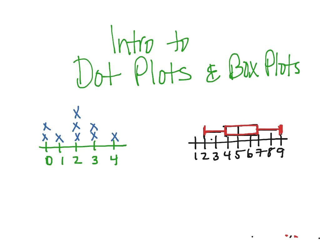 7th Grade Intro To Dot Plots And Box Plots