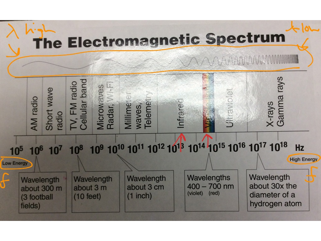 Wavelength Frequency Energy The Graphs And The Em