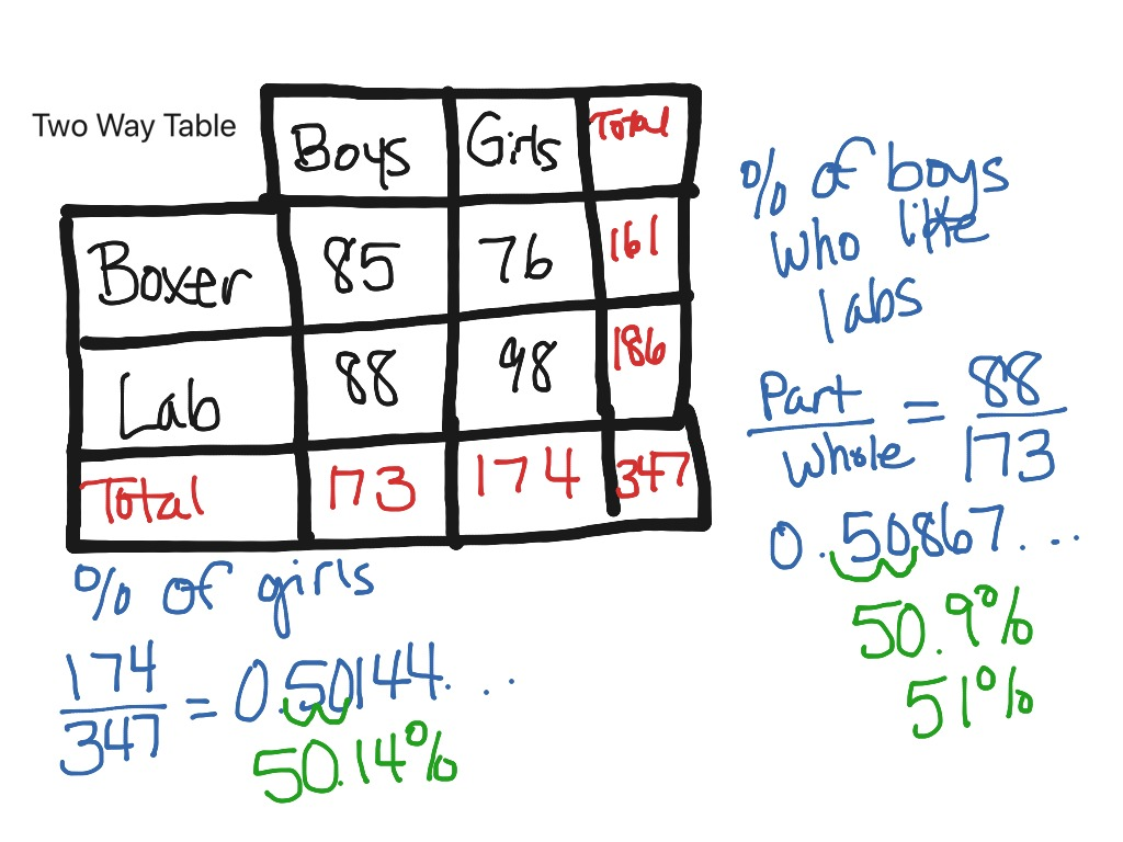 8 Sp 4 Calculating Percentages From Two Way Tables