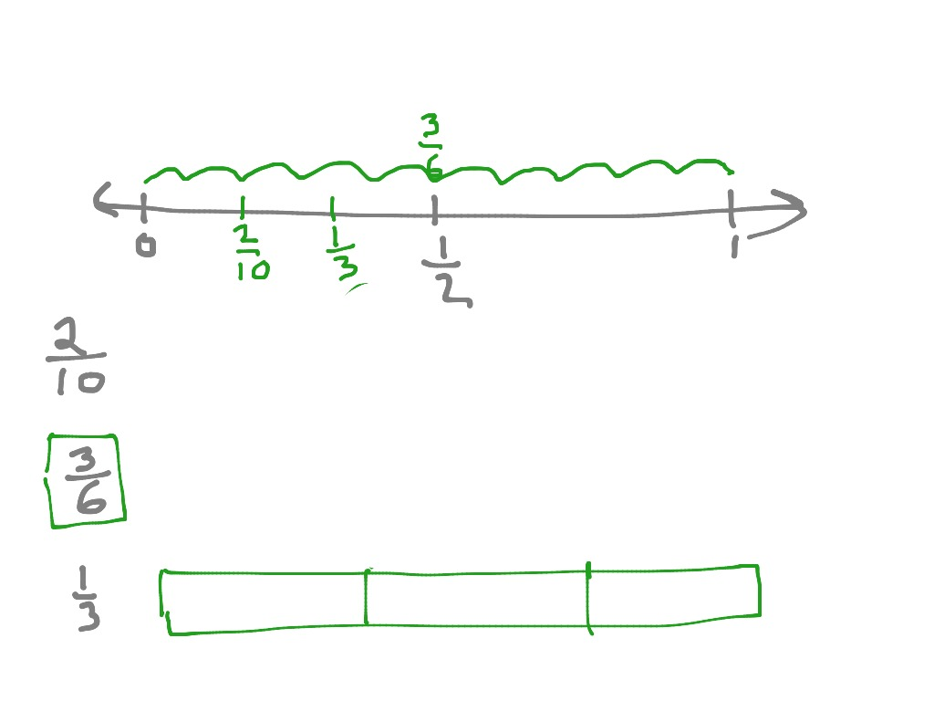 Online Instruction Fraction Number Lines Guided Practice