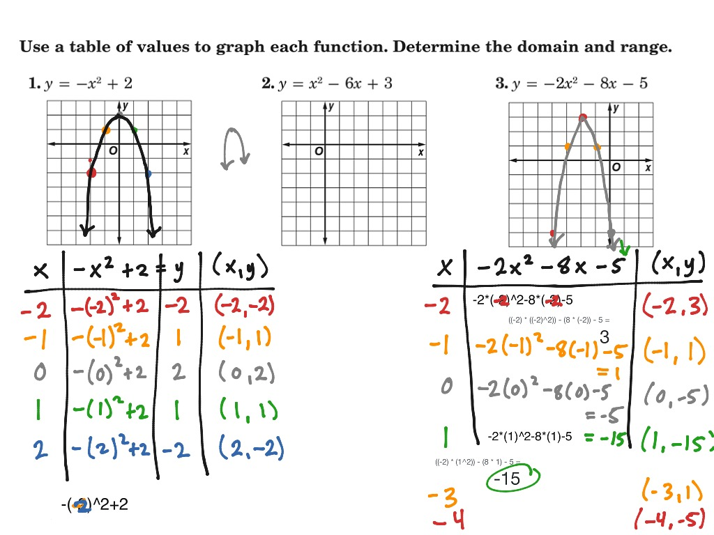 Using A Table Of Values To Graph Quadratic Functions