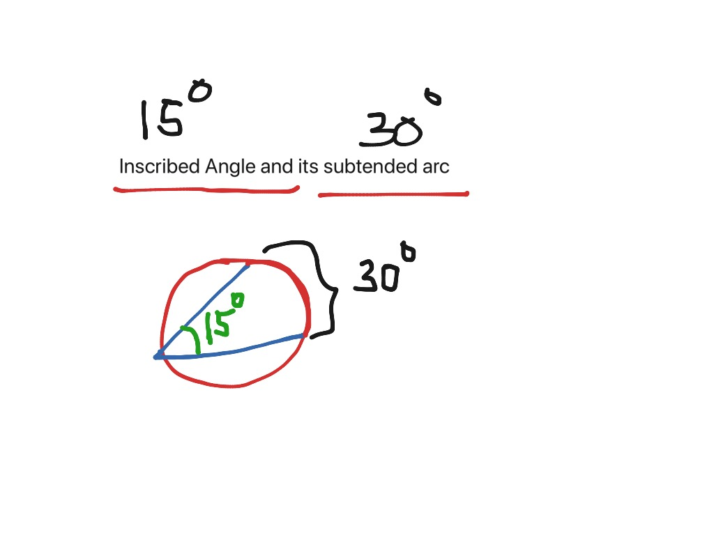 Central Angle And Inscribed Angle