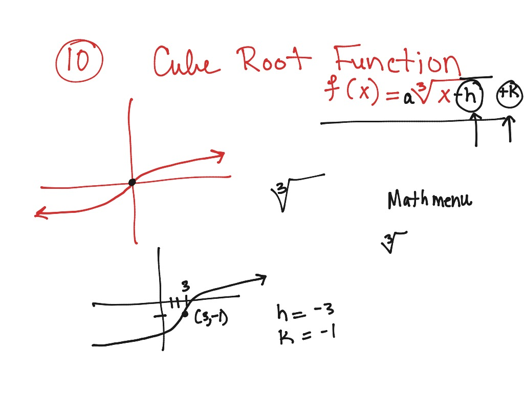 Review Composition Inverse Domain And Range Graphing