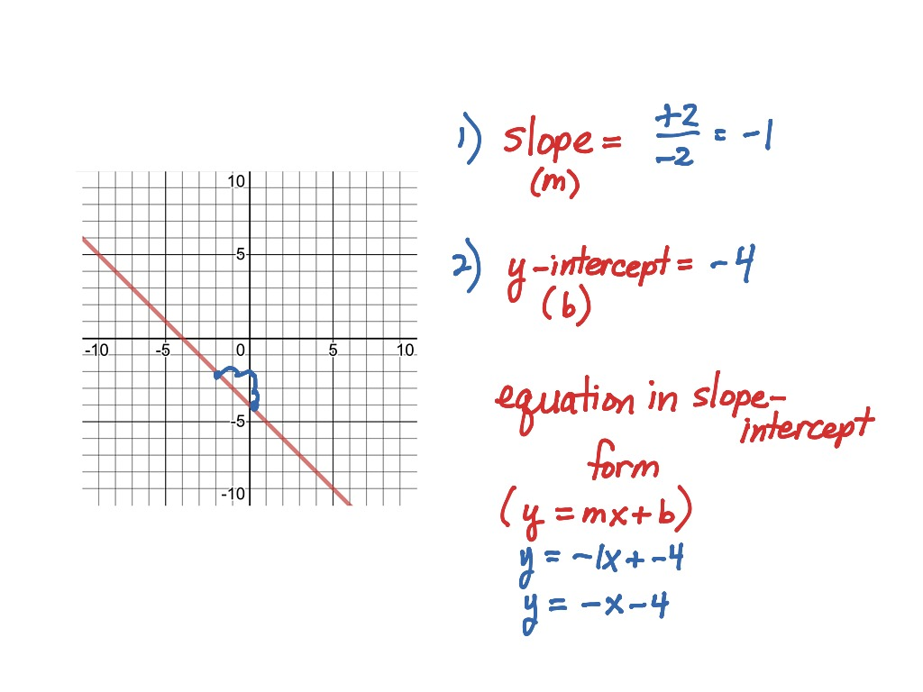 Shortcut Graphing Using Slope And Y Intercepts