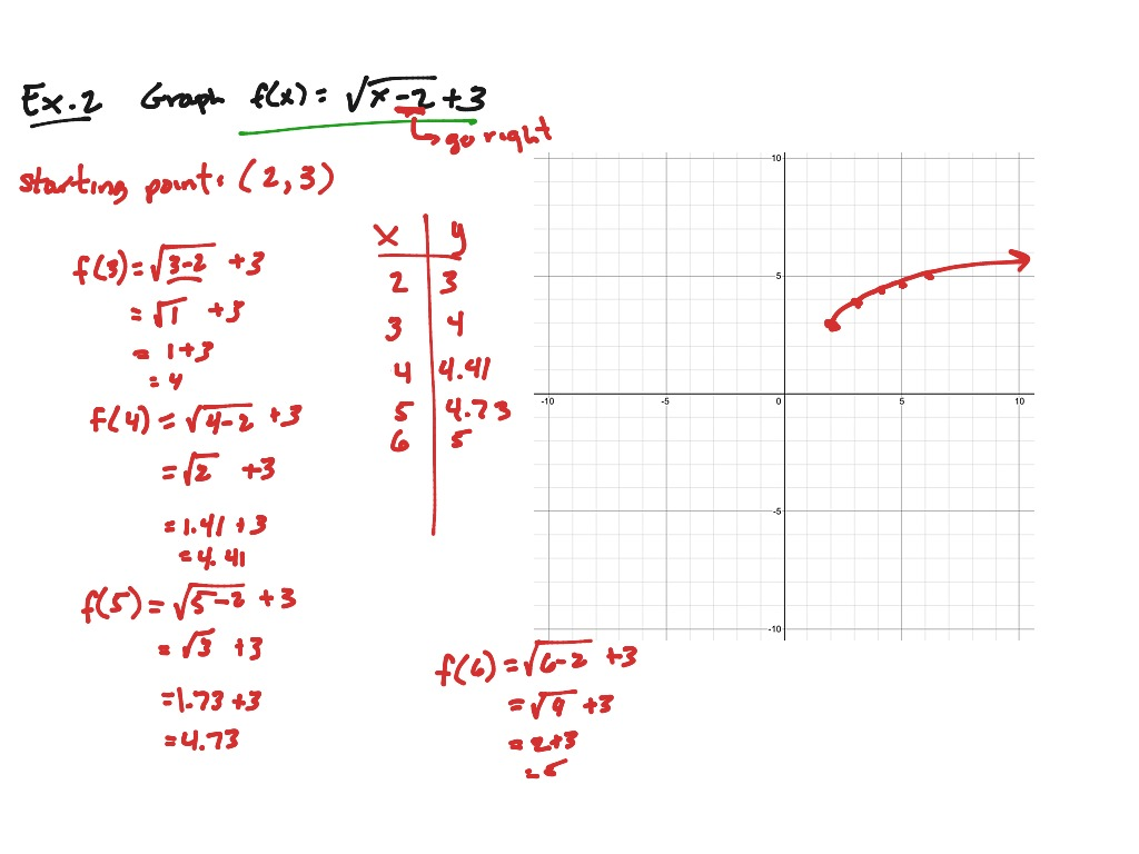 Graphing Radical Functions