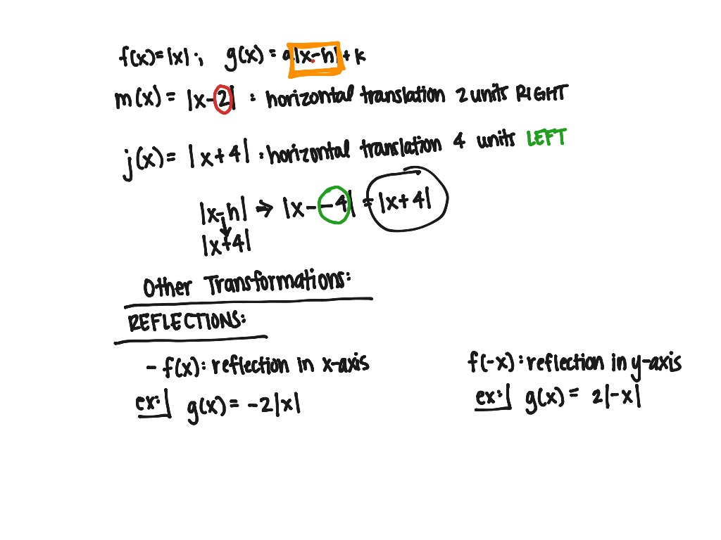 Im2 Ch 1 1 Absolute Value Functions