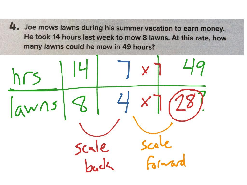 1 4 Ratio Tables