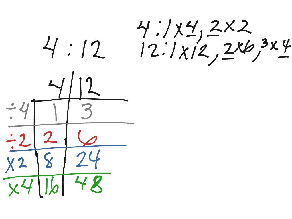 Equivalent Ratios Using A Ratio Table
