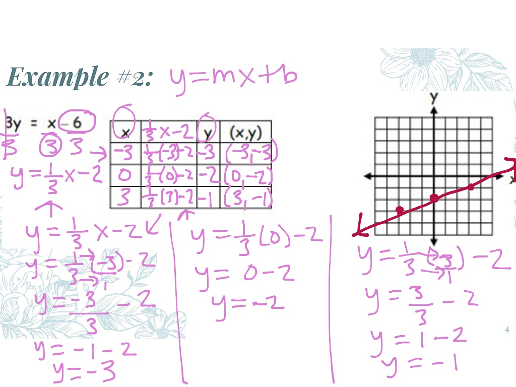 Graphing Linear Equations Using A Table Part 2