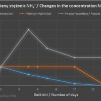 Zdroj: www.qualdrop.pl/platinum-soil-test-100-dni/