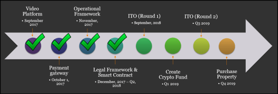 ayahuasca, crypto, blockchain, BCF.V, blockchain foundry, jag sidhu, psychedelic medicine, numimus