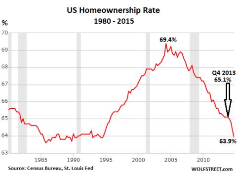 US-homeownership-rate-1980-2014-Q4