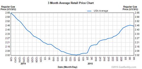 retail-price-chart-0315