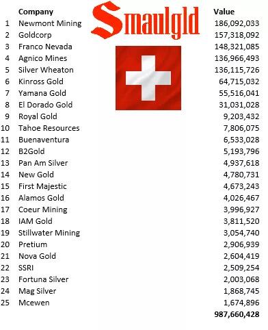 centralbankgold-swiss