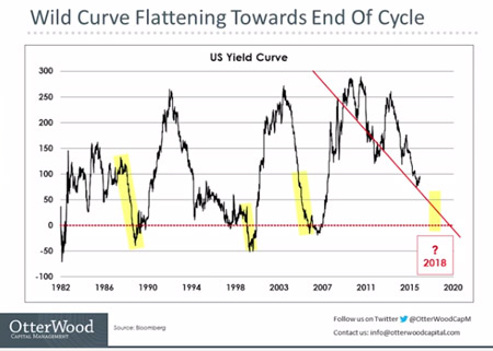 yield-curve