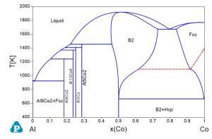 Phase Diagrams | Shuanglin Chen