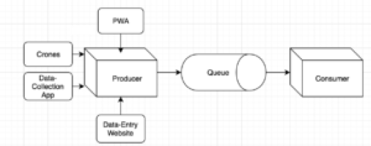 Producer-Consumer Flow Chart