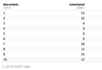 Document Emotion Score Dataframe