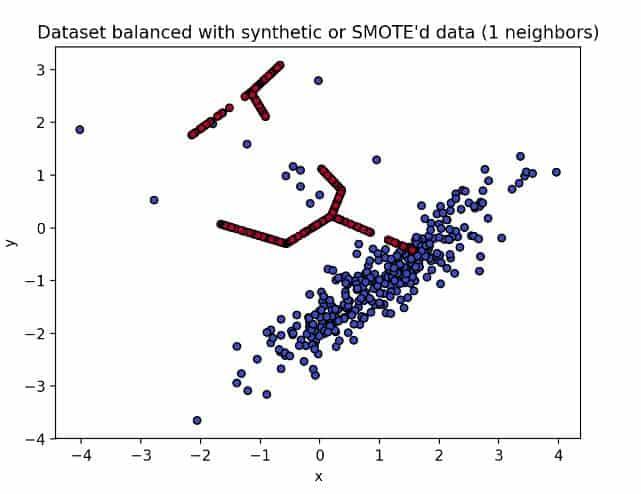data set balanced with smote'd data