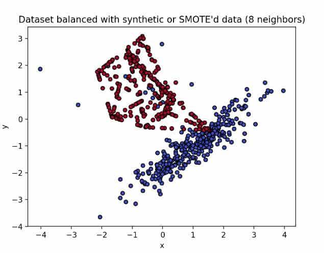 Using SMOTE with 8 nearest neighbors
