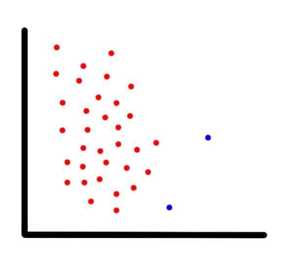 An imbalanced dataset example