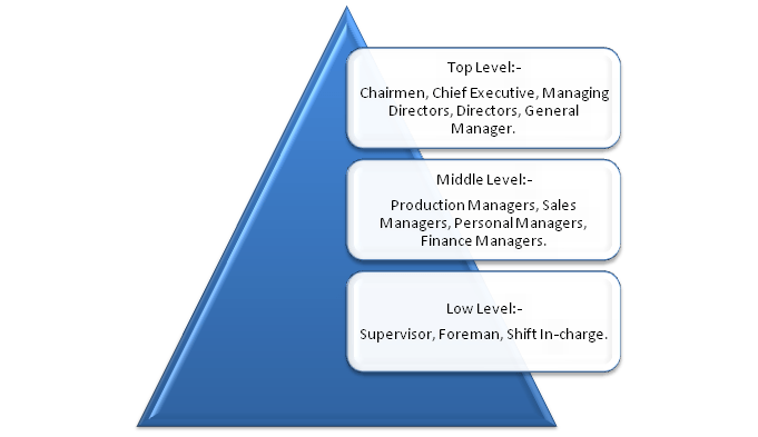image Managers and their role in organization