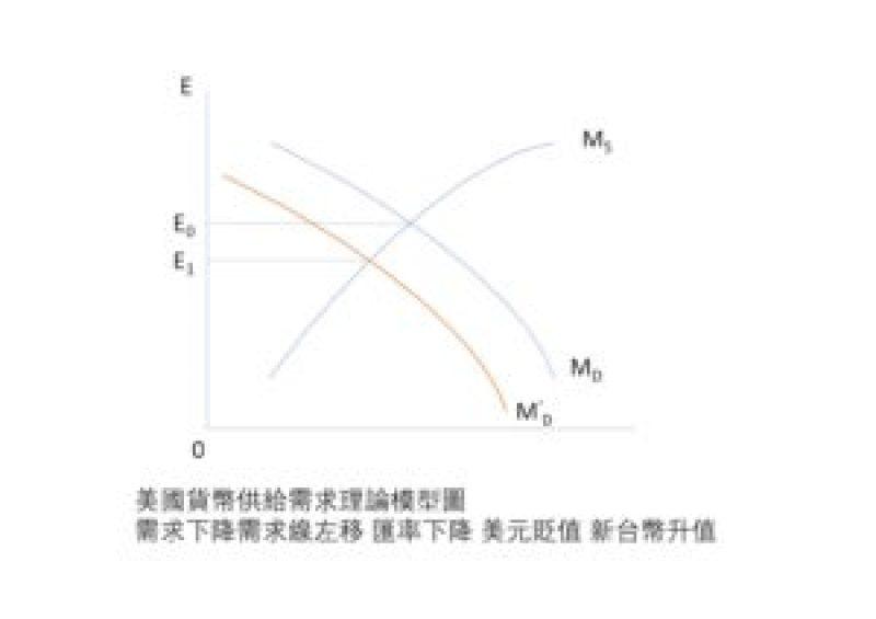 美元貨幣供給需求理論模型圖,需求下降需求線左移,匯率下降,美元不升反貶。