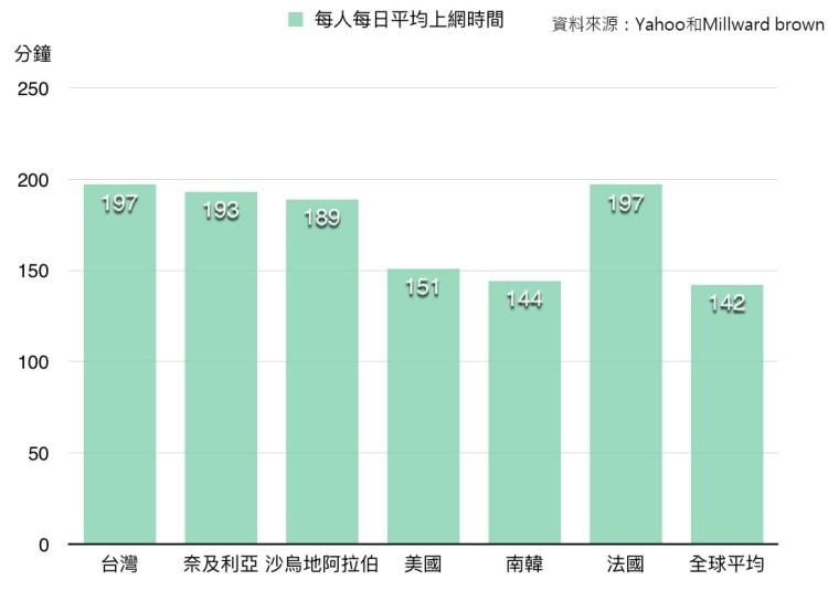 Yahoo和Millward brown合作統計,各國每日使用手機的平均時間。製圖/林郁婷