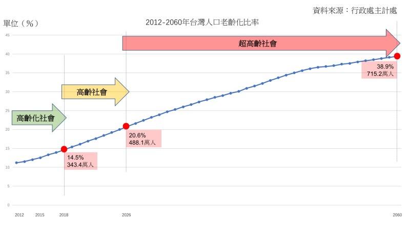2012-2060台灣人口老齡化比率呈上升趨勢
