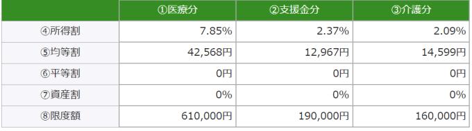 国民健康保険税ー名古屋市
