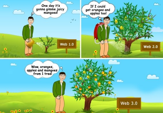 Web 2.0 vs Web 3.0 | shunzhak