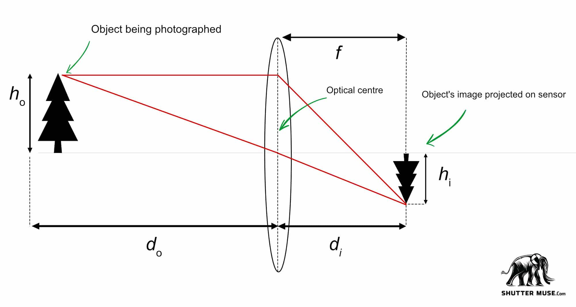 Thick Lens Equation Calculator