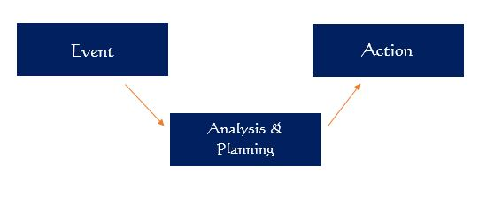 Event -> Analysis and Planning ->Action