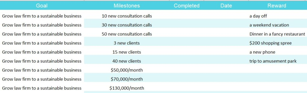 milestones and KPIs in the Goal Tracker 2.0