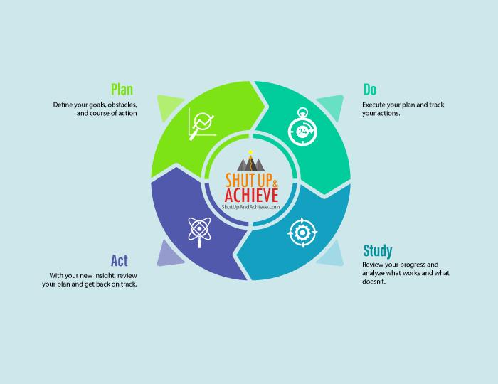 The PDSA Cycle