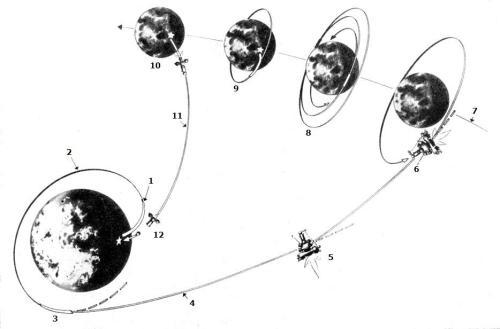 The Flight scheme of Luna-16 probe