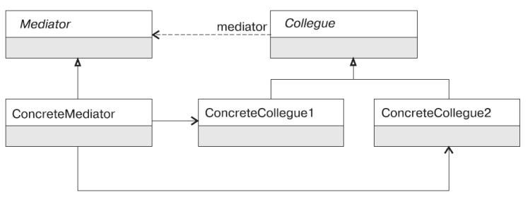 Посредник (Mediator)