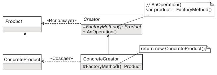 Фабричный метод (Factory Method)