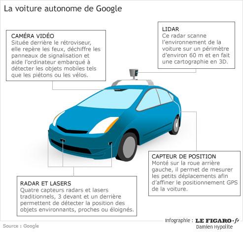Découpe simplifiée de la voiture autonome de Google (Google Car)