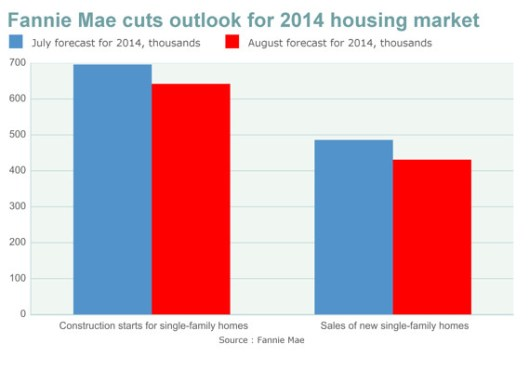 Fannie Mae cuts outlook for 2014 housing market