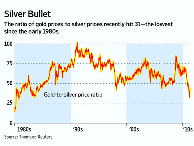 Gold-to-silver ratios in the past few decades. Image courtesy - wsj.com. Click for larger image.