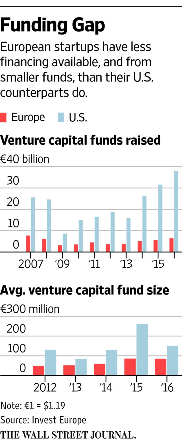 Europe Starts Seed Fund to Keep Small Tech From Leaving - WSJ