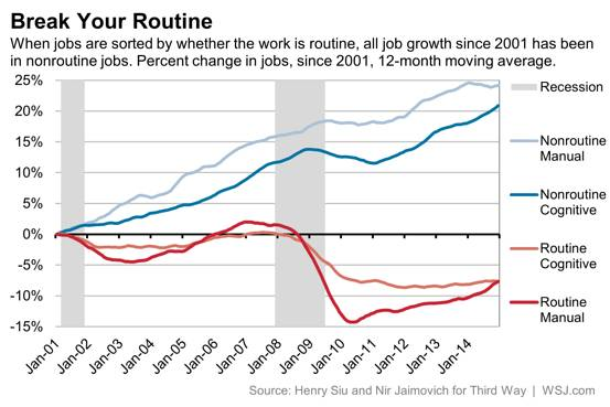 Job growth in nonroutine jobs line graph