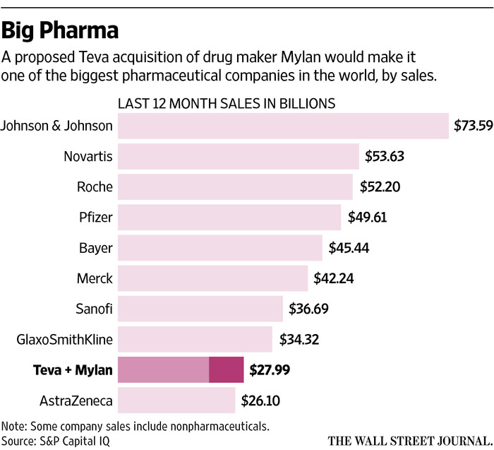 Teva Offers to Buy Mylan for $40 Billion